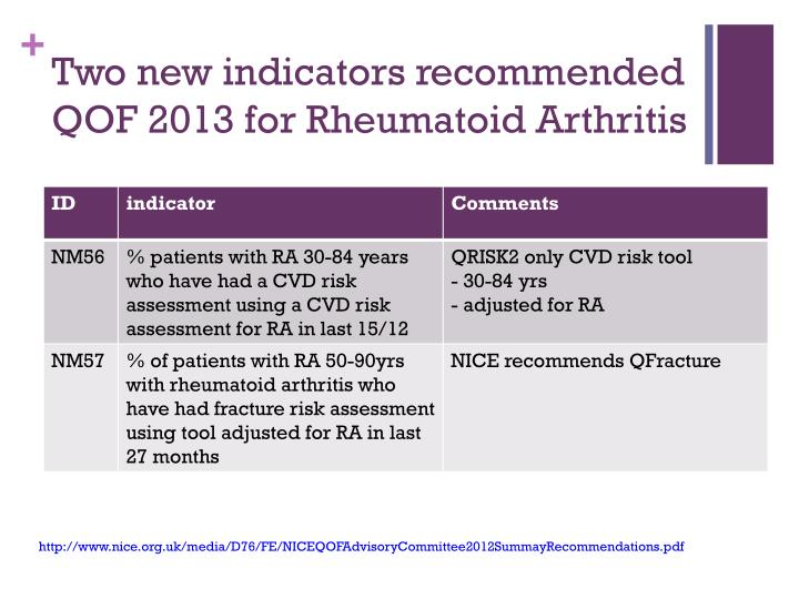Two new indicators recommended QOF 2013 for Rheumatoid Arthritis