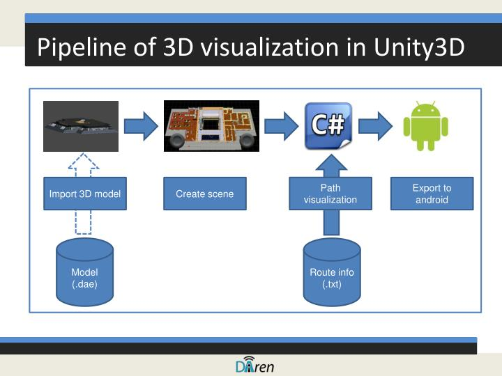 Pipeline of 3D visualization in Unity3D
