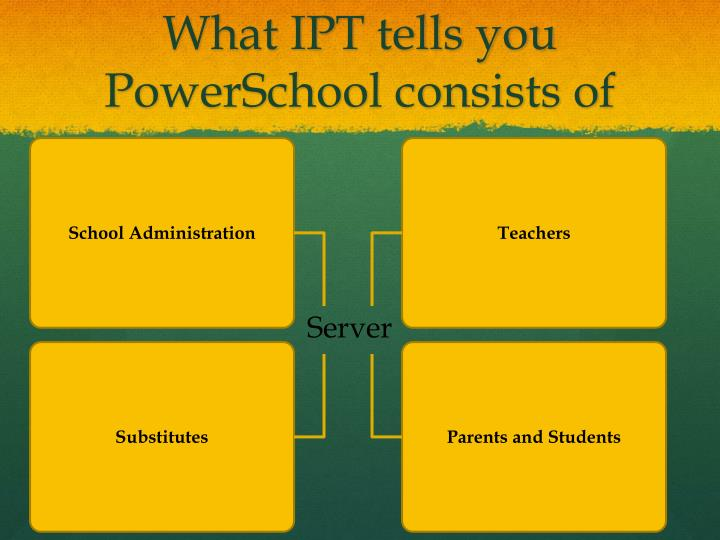What IPT tells you PowerSchool consists of
