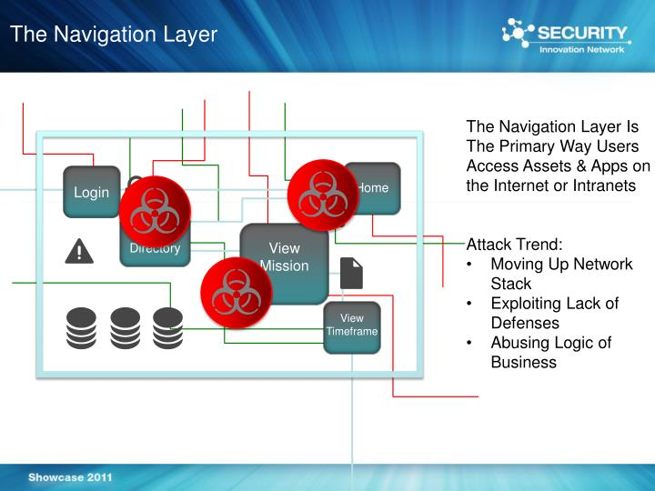 The Navigation Layer