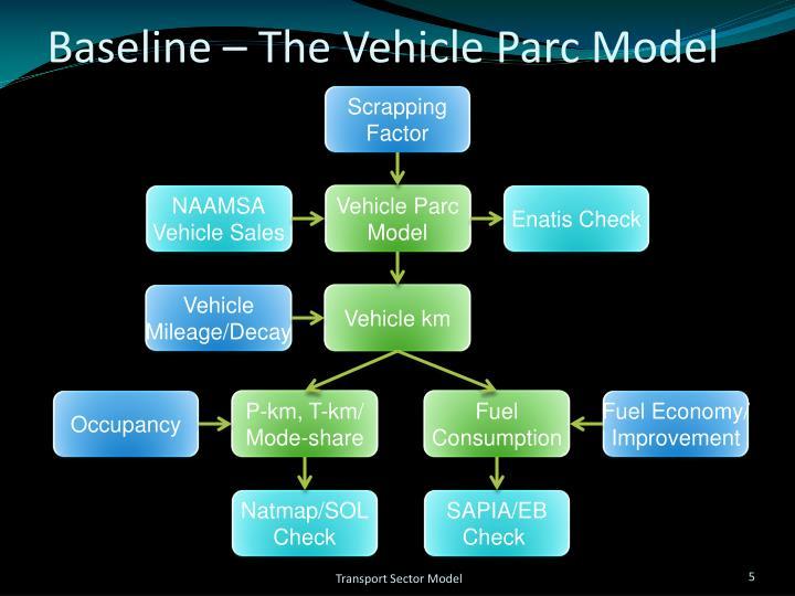 Baseline – The Vehicle