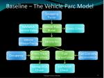 baseline the vehicle parc model