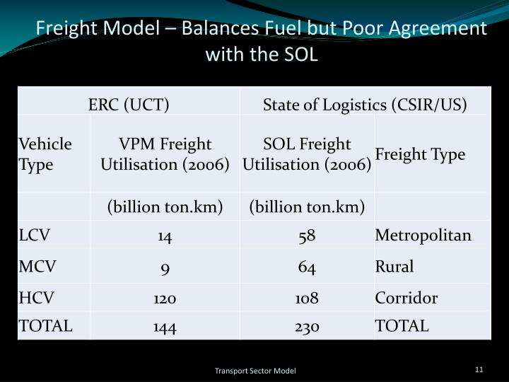 Freight Model – Balances Fuel but Poor Agreement with the SOL