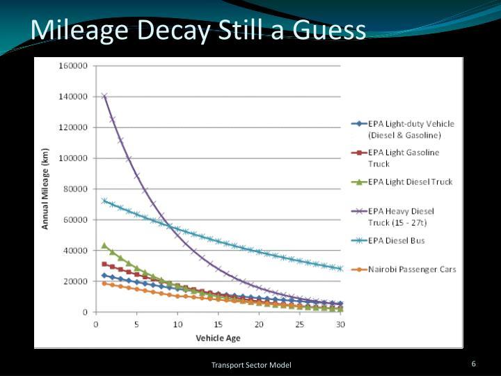 Mileage Decay Still a Guess