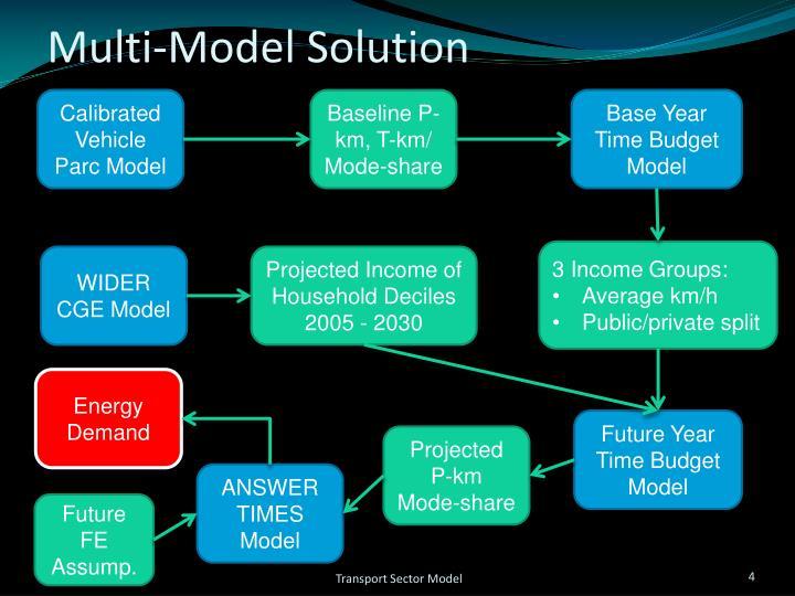Multi-Model Solution