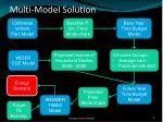 multi model solution