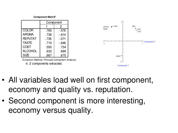 All variables load well on first component, economy and quality vs. reputation.