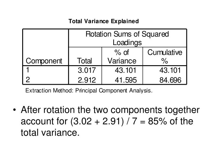 After rotation the two components together account for (3.02 + 2.91) / 7 = 85% of the total variance.