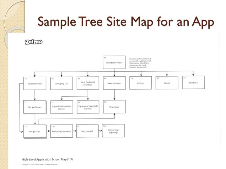 Sample Tree Site Map for an App