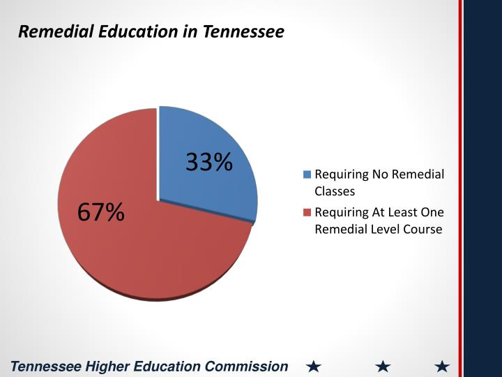 Remedial Education in Tennessee