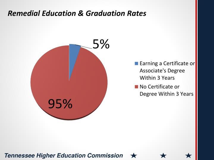 Remedial Education & Graduation Rates