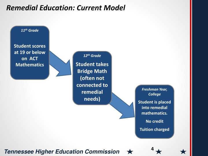 Remedial Education: Current Model