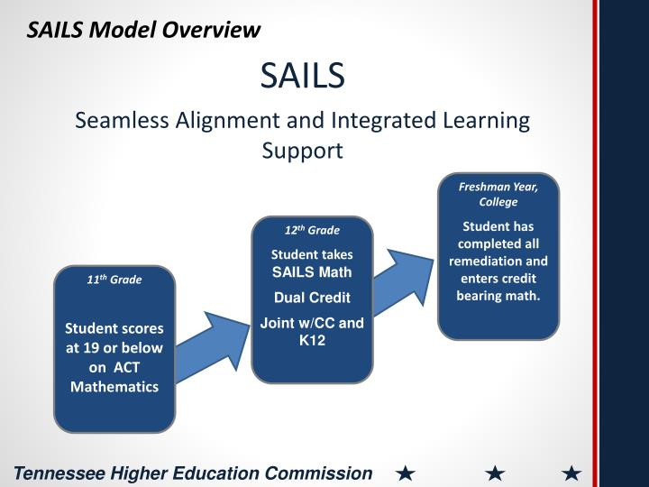 SAILS Model Overview
