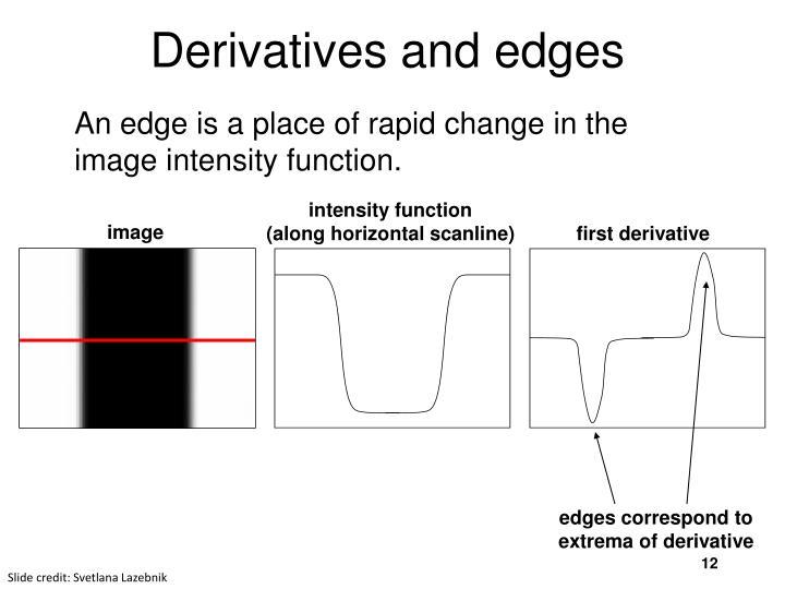 intensity function