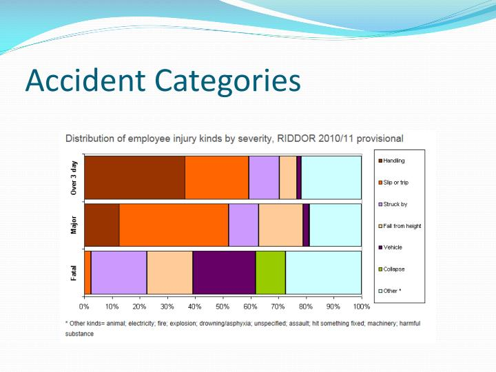 Accident Categories