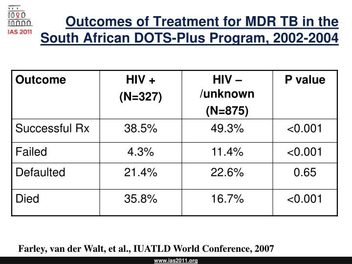 Outcomes of Treatment for MDR TB in the South African DOTS-Plus Program, 2002-2004