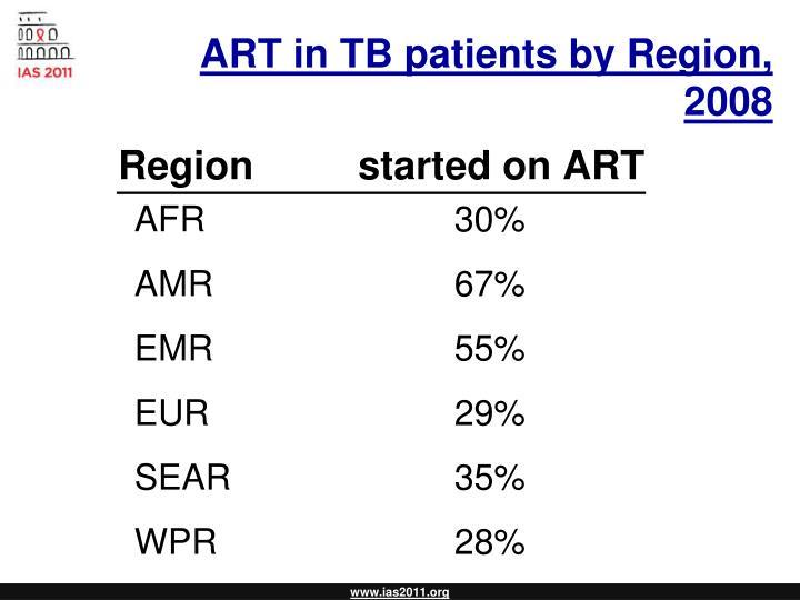 ART in TB patients by Region, 2008