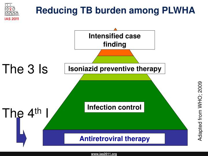 Reducing TB burden among PLWHA