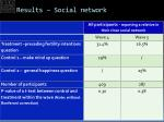 results social network