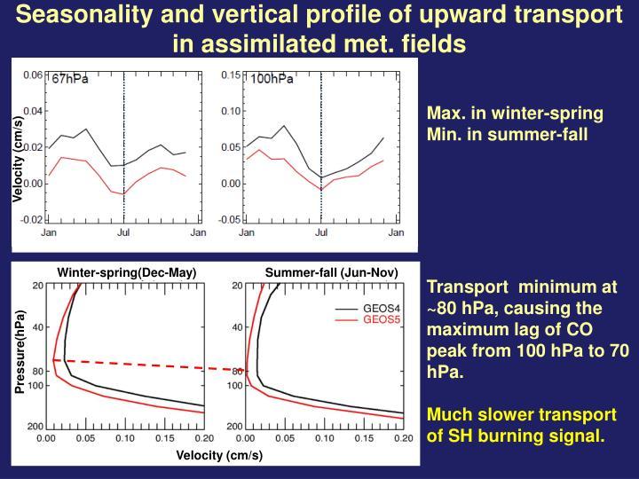 Seasonality and vertical profile of upward transport