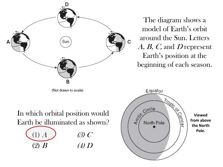 The diagram shows a model of Earth's orbit