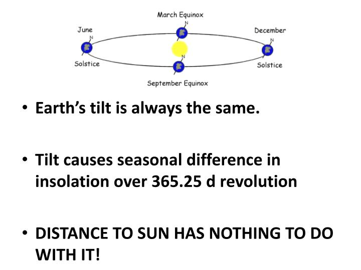 Earth's tilt is always the same.