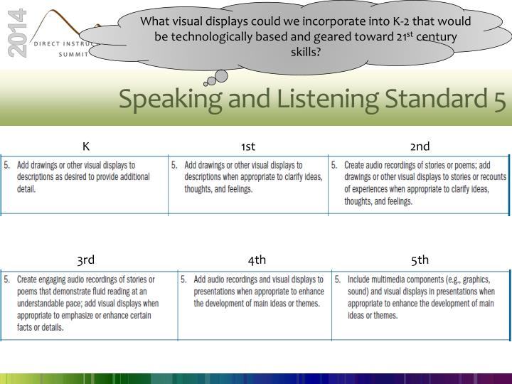 What visual displays could we incorporate into K-2 that would be technologically based and geared toward 21