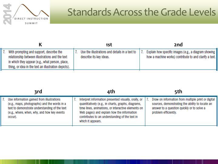 Standards Across the Grade Levels