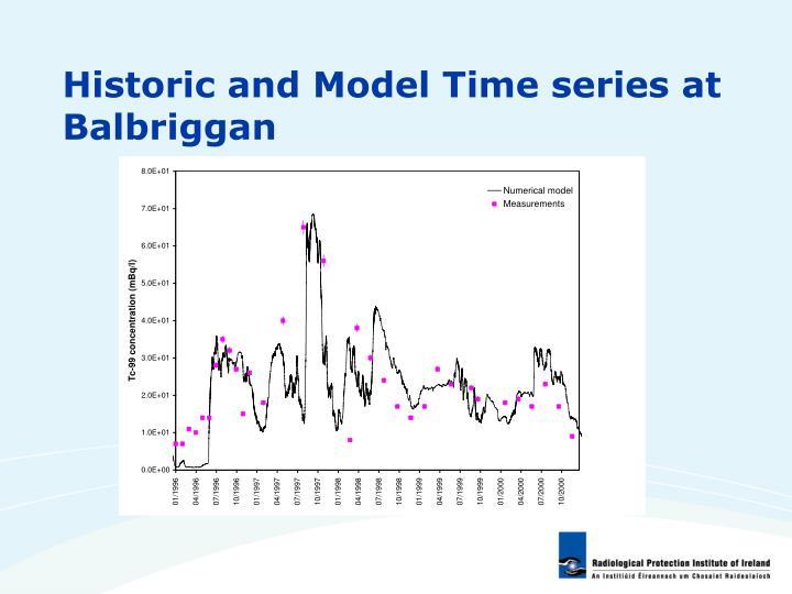 Historic and Model Time series at Balbriggan