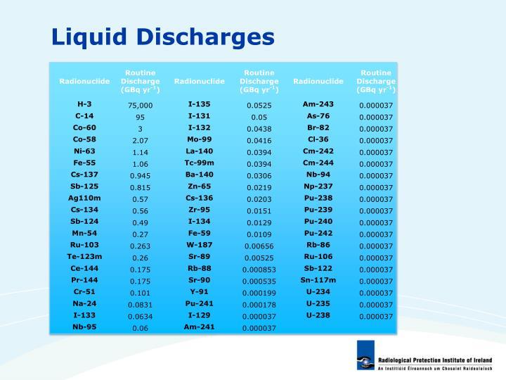 Liquid Discharges