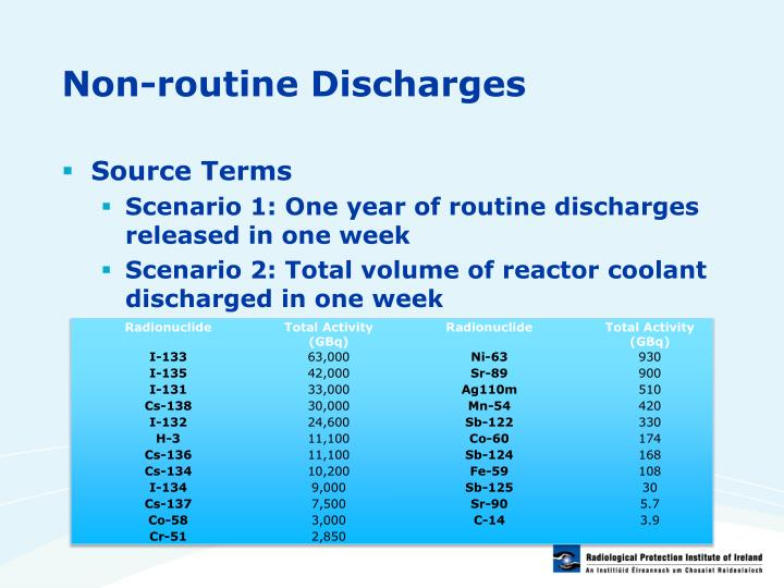 Non-routine Discharges