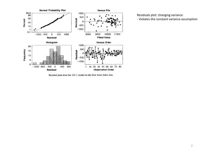 Residuals plot: changing variance