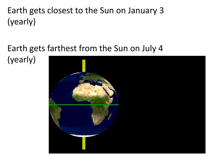 Earth gets closest to the Sun on January 3 (yearly)