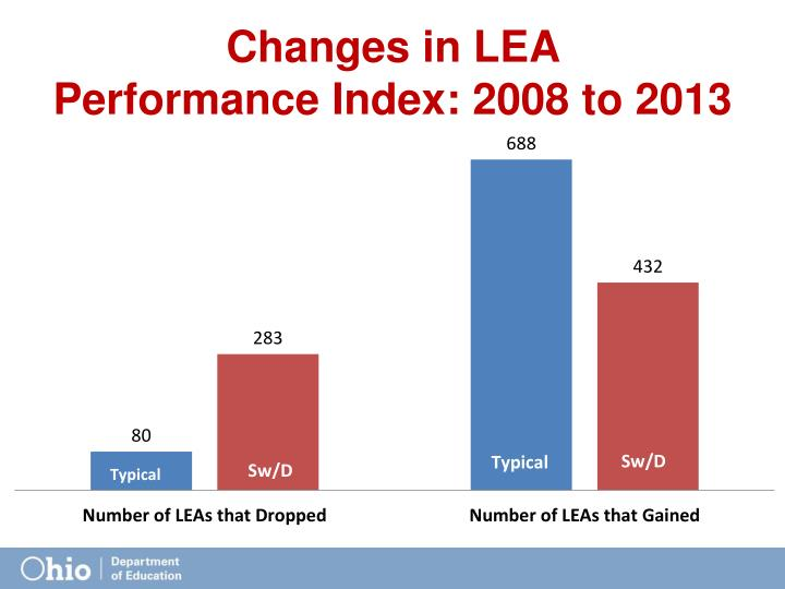 Changes in LEA