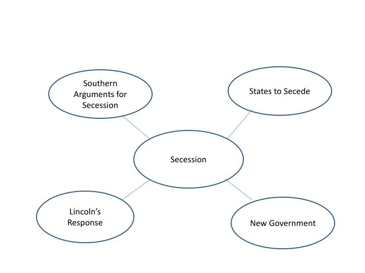 States to Secede