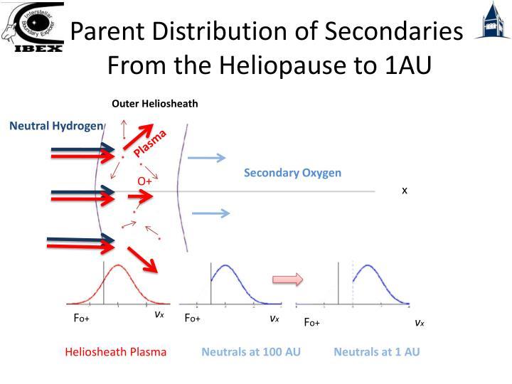 Parent Distribution of