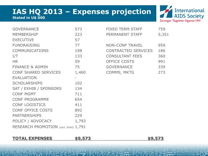 IAS HQ 2013 – Expenses projection
