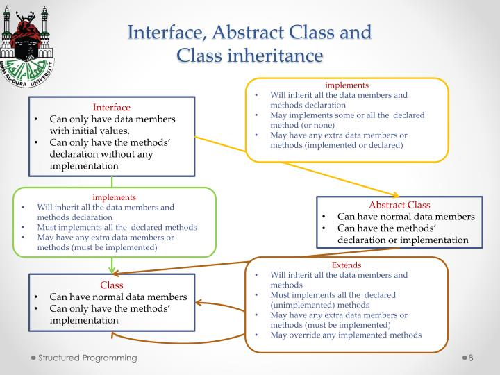 Interface, Abstract Class and
