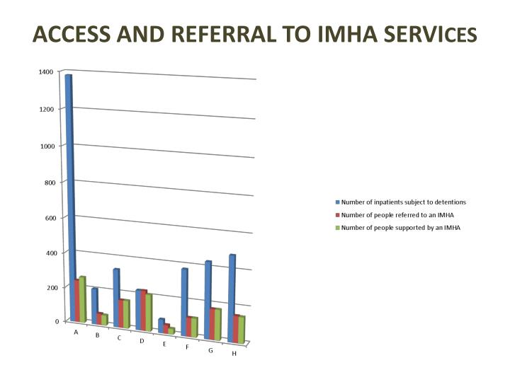 Access and referral to IMHA servi