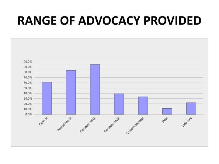 Range of Advocacy Provided