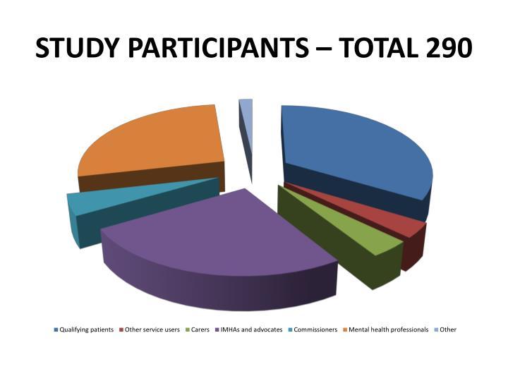 STUDY Participants – TOTAL 290
