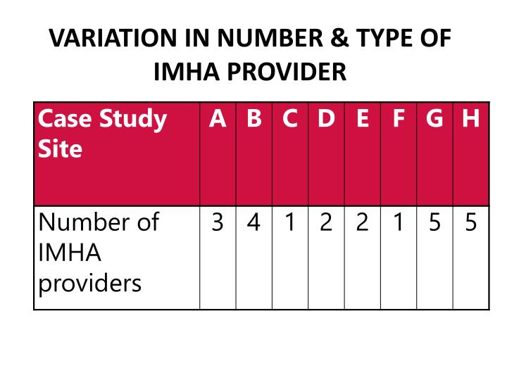 Variation in Number & Type of IMHA Provider
