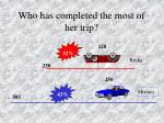 who has completed the most of her trip3