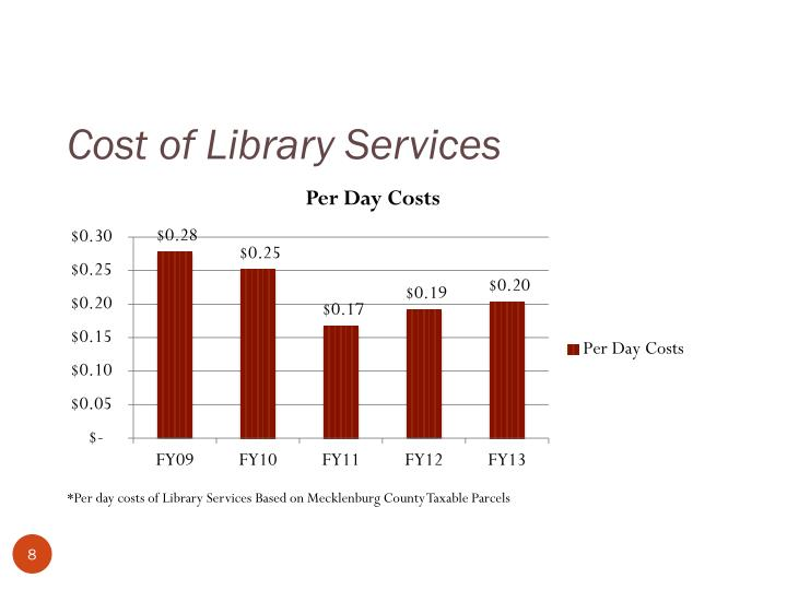 Cost of Library Services