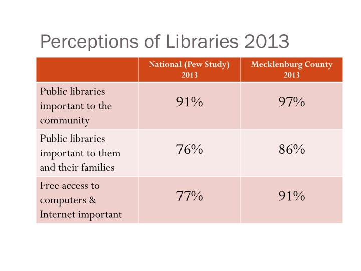Perceptions of Libraries 2013