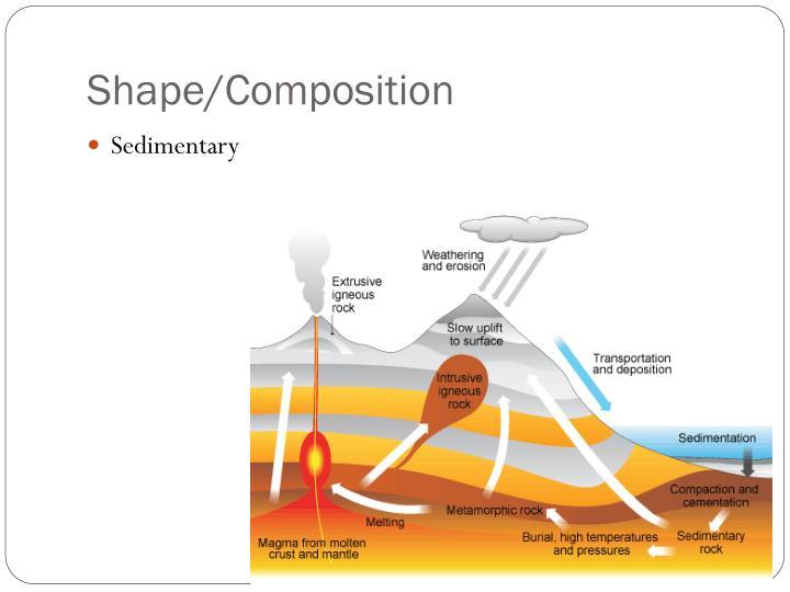 Shape/Composition