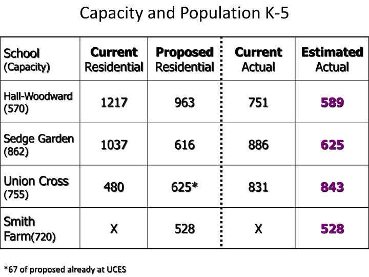 Capacity and Population K-5