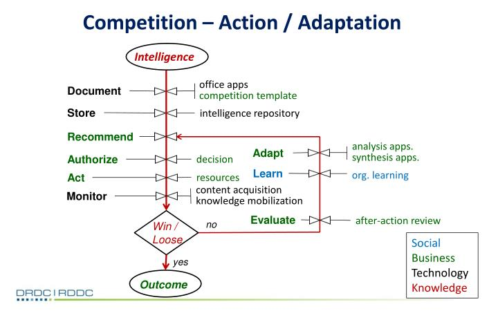 Competition – Action / Adaptation