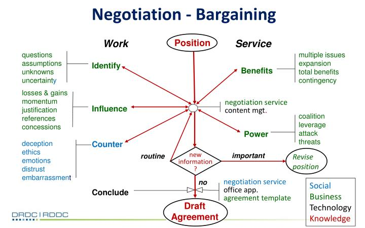 Negotiation - Bargaining