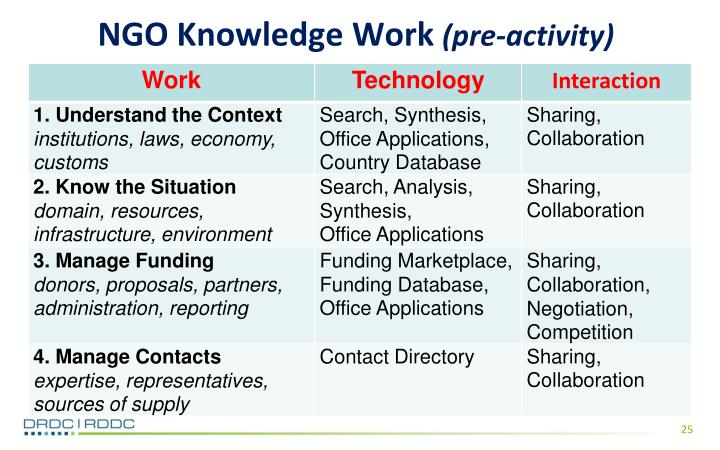 NGO Knowledge Work